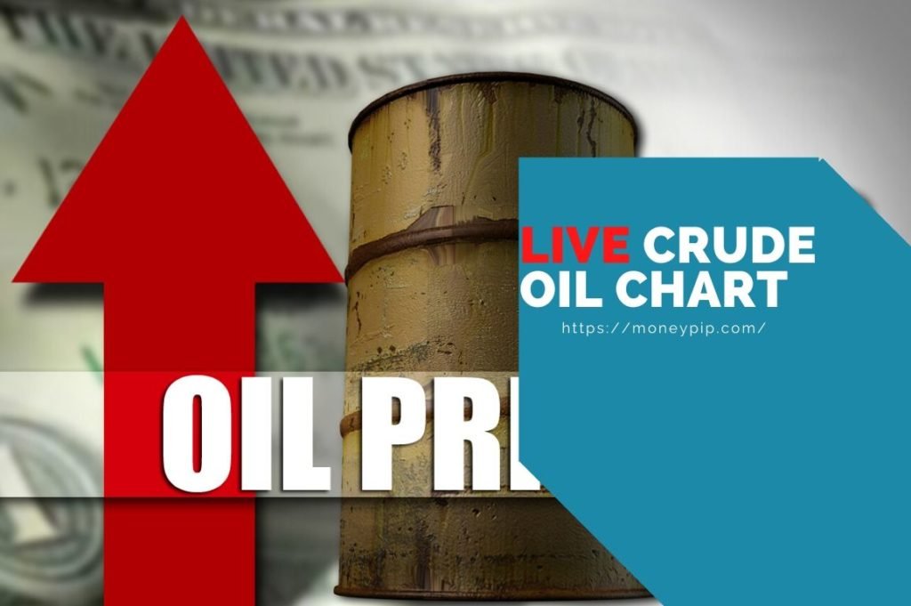 Live Crede Oil Chart