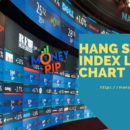 hang seng index live charts