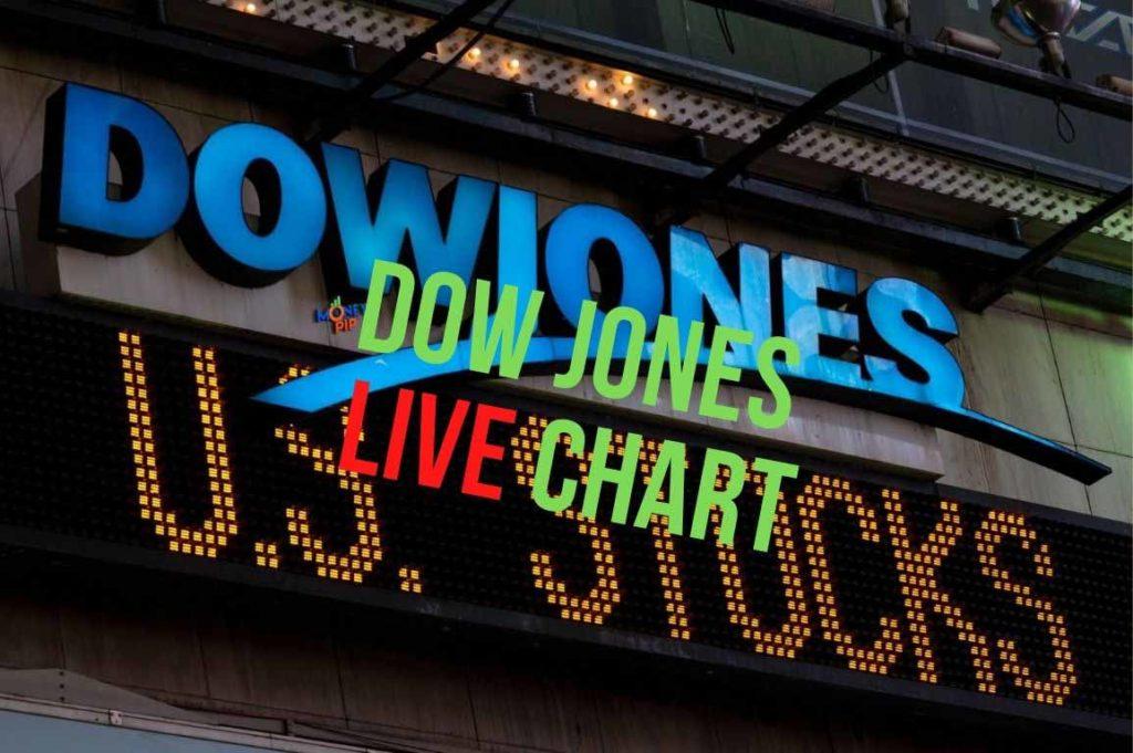 Dow Jones Live Chart