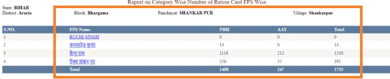 Bihar-ration-card-FPS-name 13