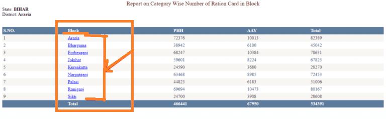 Bihar-ration-card-category 10