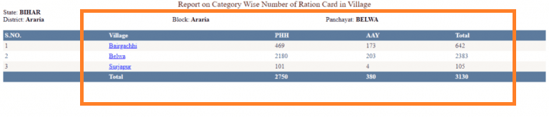 Bihar-ration-card-select-village 12
