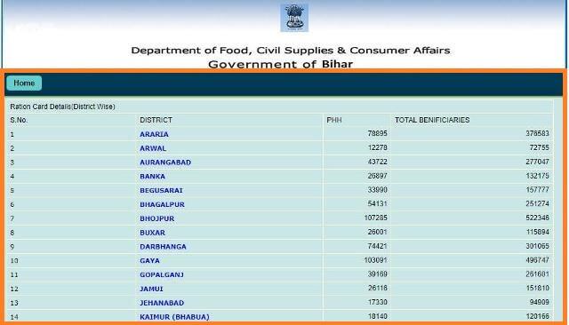 Check-Bihar-Rashan-Card-List-Online 4